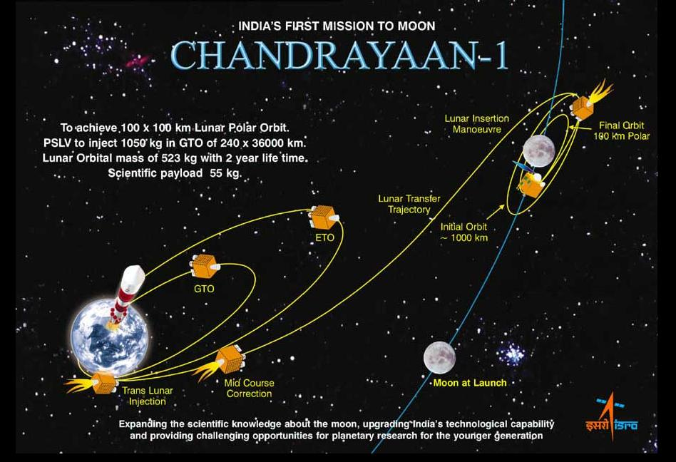 Chandrayaan 1 lost contact